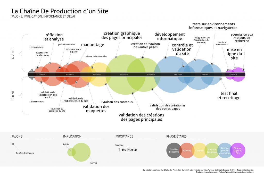 Gestion de projets web